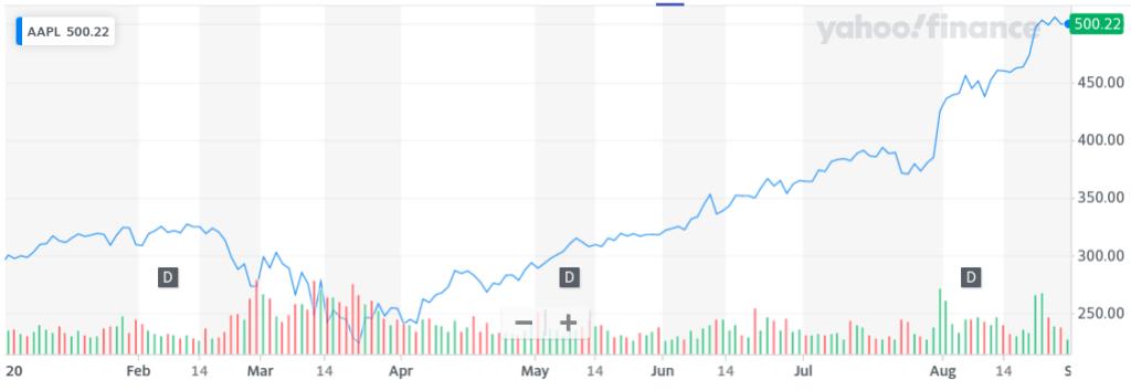 2020 Tech Stock Bubble